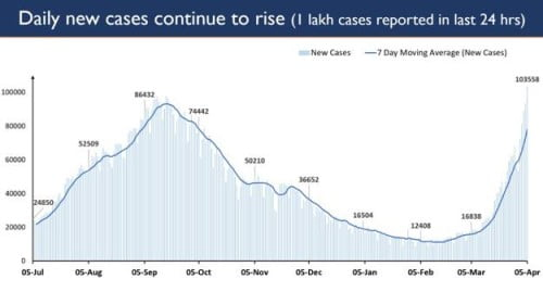over 1 lakh Covid cases in India
